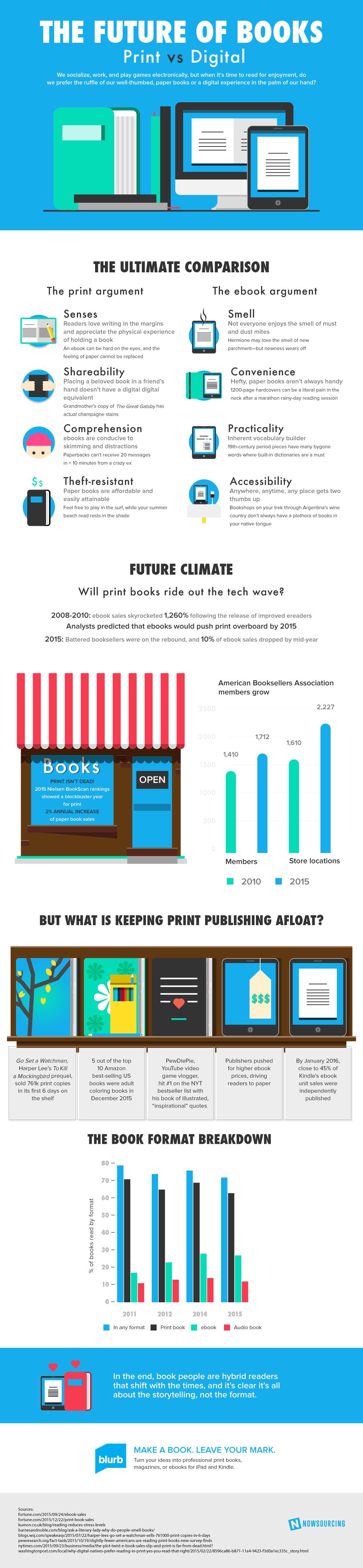 Whether you read print or digital books, the future of readi... via Brian Wallace