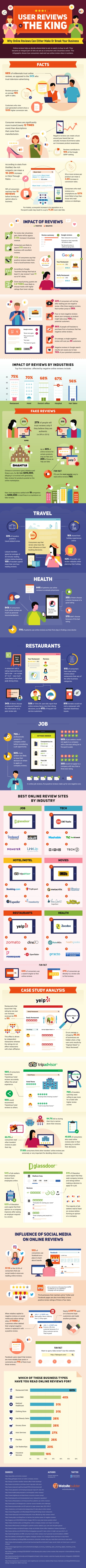 Why Online Reviews Can Either Make Or Break Your Business! via Jennifer Hanford