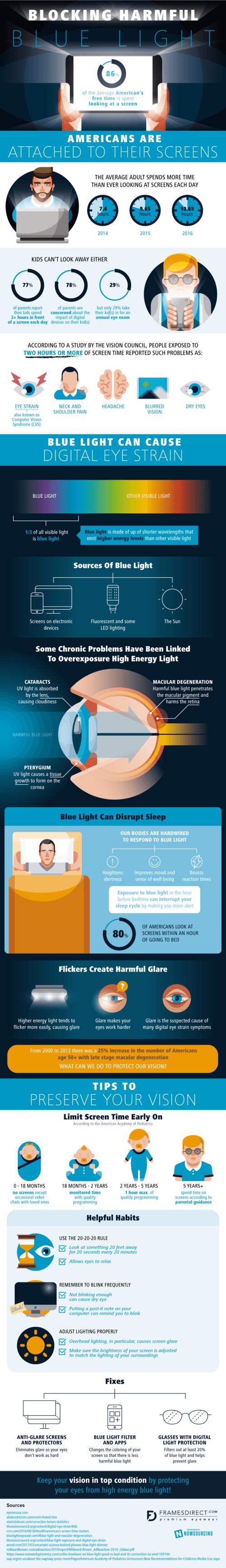 Blocking Harmful Blue Light via Brian Wallace