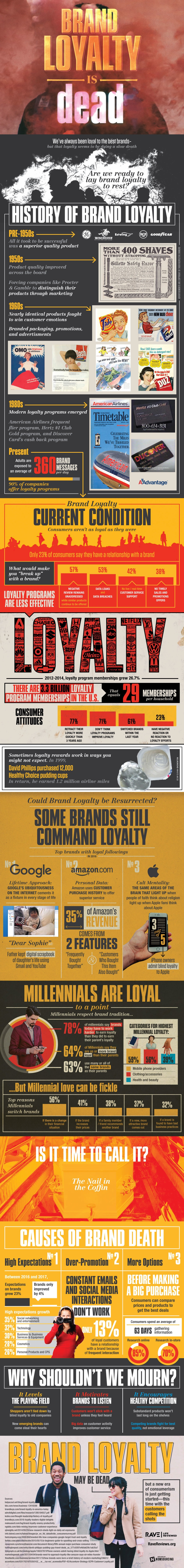Brand Loyalty Is Dead via Brian Wallace