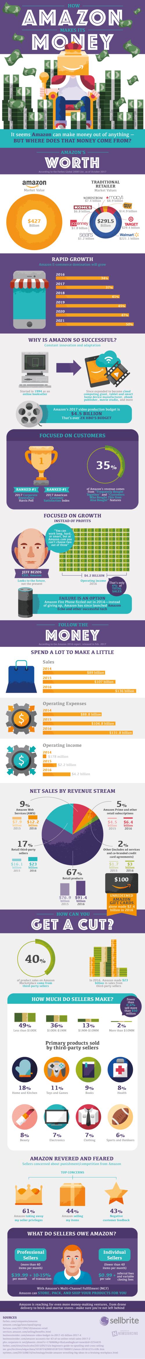Infographic Post