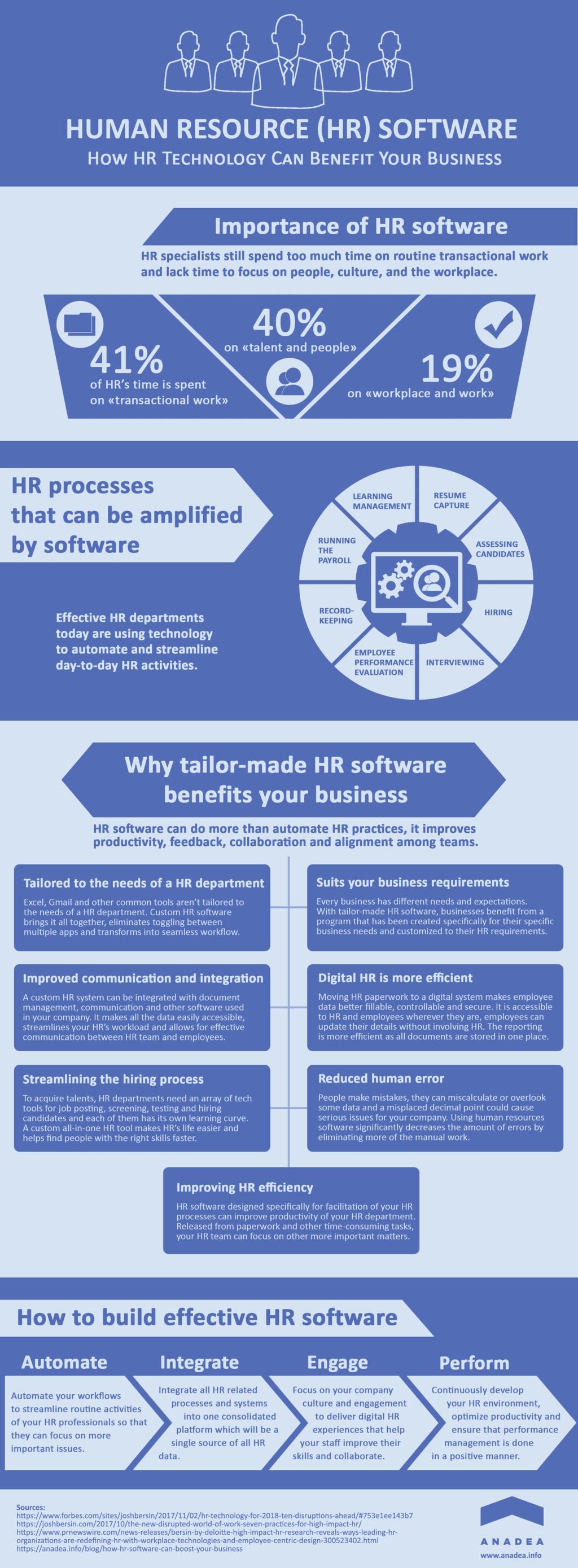 Human Resource Software: How HR Technology Can Benefit Your ... via Dariya Lopukhina