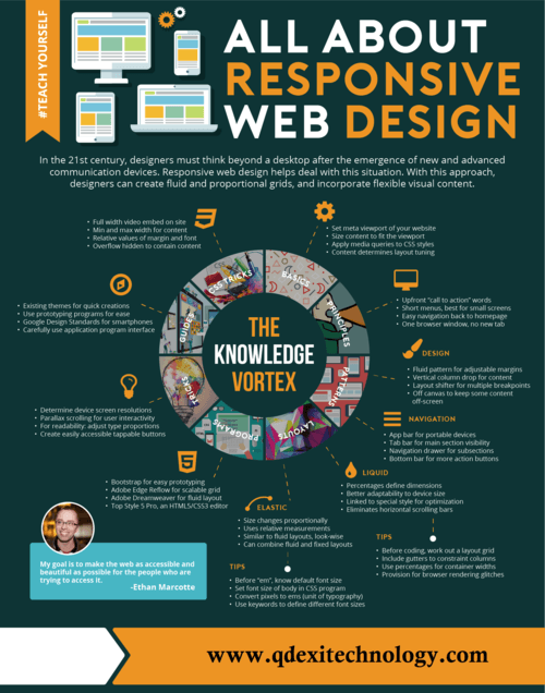 Responsive Web Designing and Development via George Young