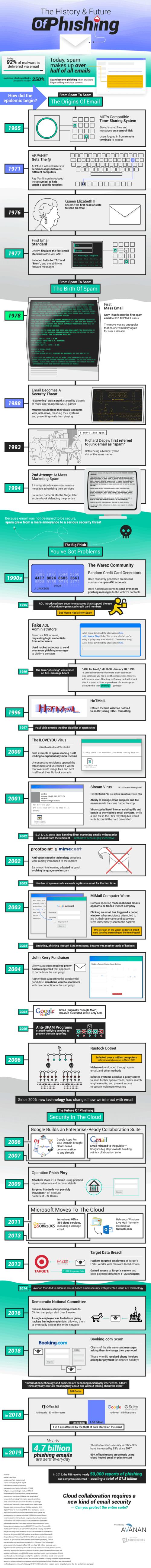 The Progression of Phishing via Brian Wallace