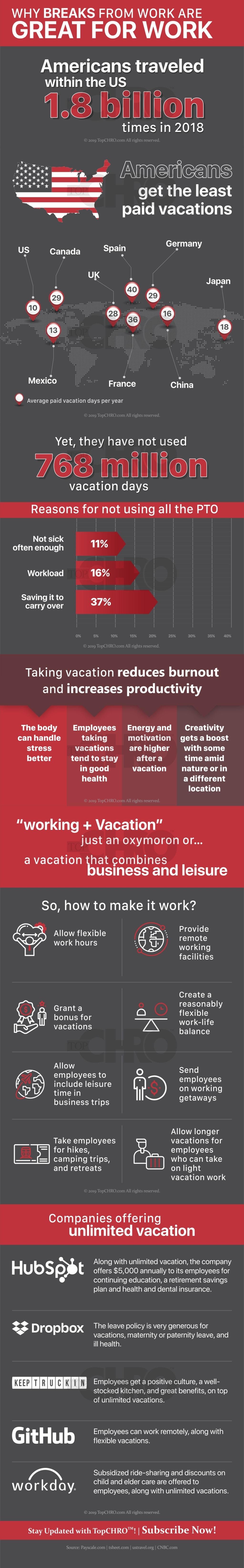 Create a work-life balance with paid time off via TopCHRO