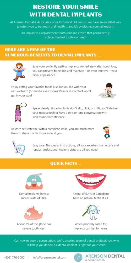 Restore Your Smile With Dental Implants via arensondental