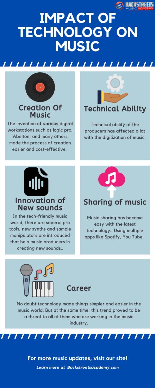 Impact of Technology on Music via Backstreets Academy