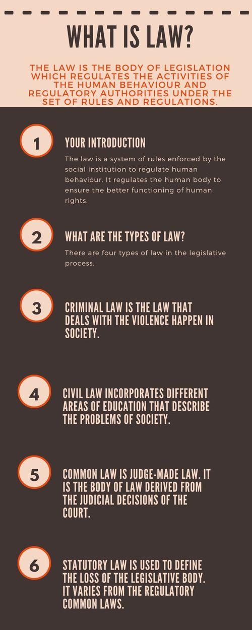 Law and its Types via Koby Mahon