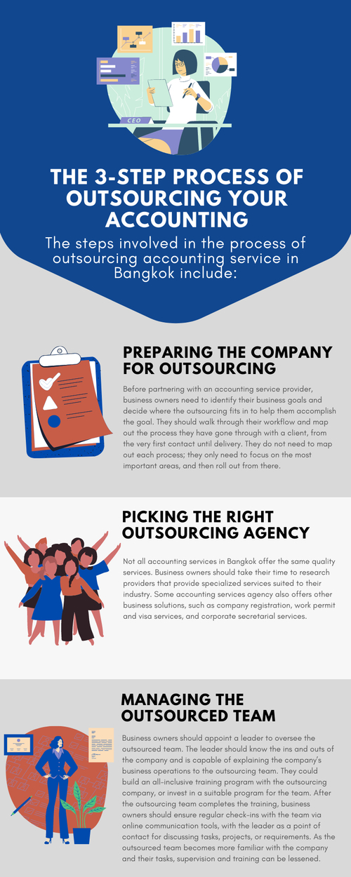 The 3-Step Process Of Outsourcing Your Accounting via Reliance Consulting