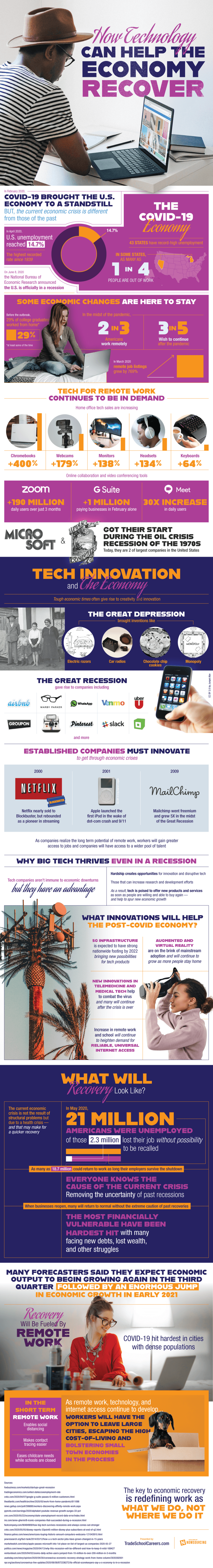 Tech And The Economic Recovery via Brian Wallace