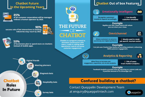The future of chatbots is that businesses will automate simp... via Shubham Gandhi