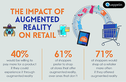 Impact of Augmented Reality on Retail. Learn more from; via Shubham Gandhi