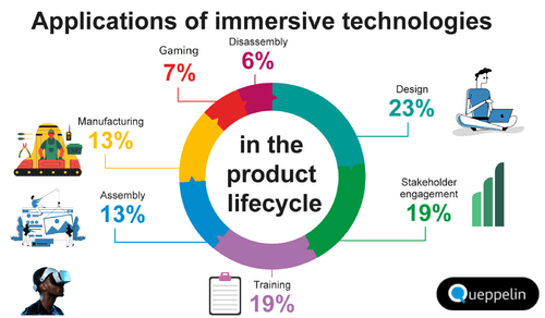 Applications of Immersive Technology. Learn more: via Shubham Gandhi