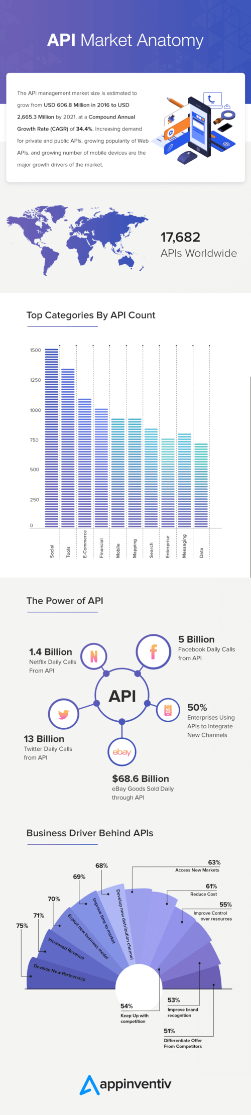 API Market Anatomy via Smith Johnes
