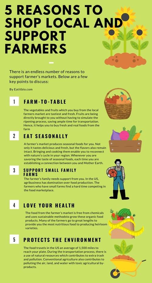 infographic Post via eat bio