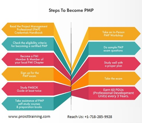 Steps to Become PMP | ProICT Training via ProICT Training