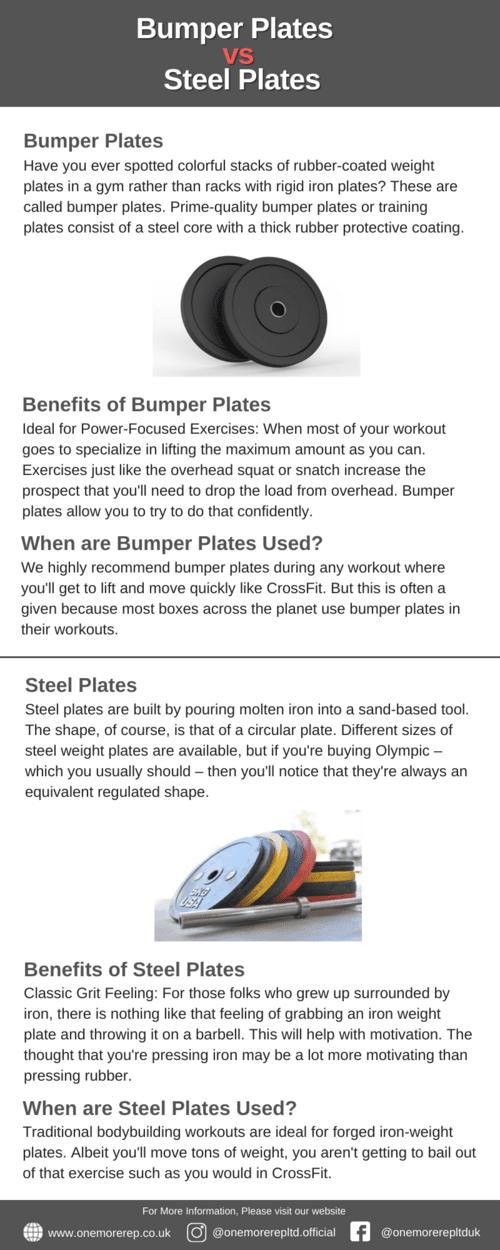 Bumper Plates vs Steel Plates via OneMoreRep