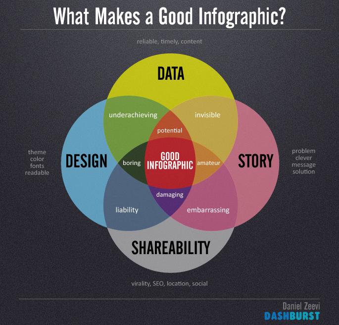 What makes a good infographic? via Daniel Zeevi