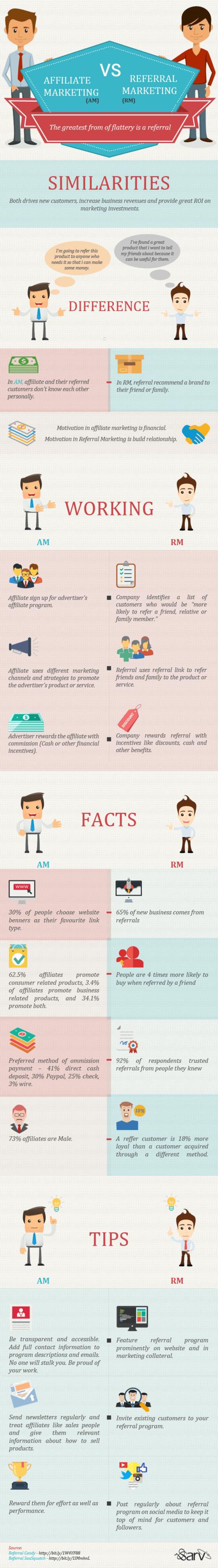 Affiliate and Referral Marketing Comparison via Pawan Kumar