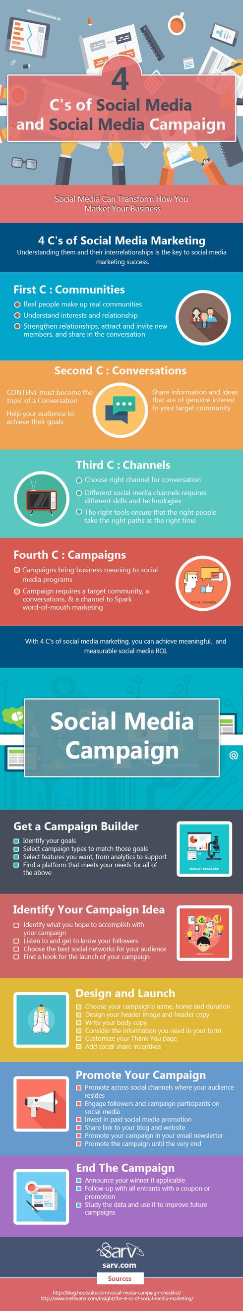 4 C's of Social Media and Social Media Campaign #SocialMedia via Pawan Kumar
