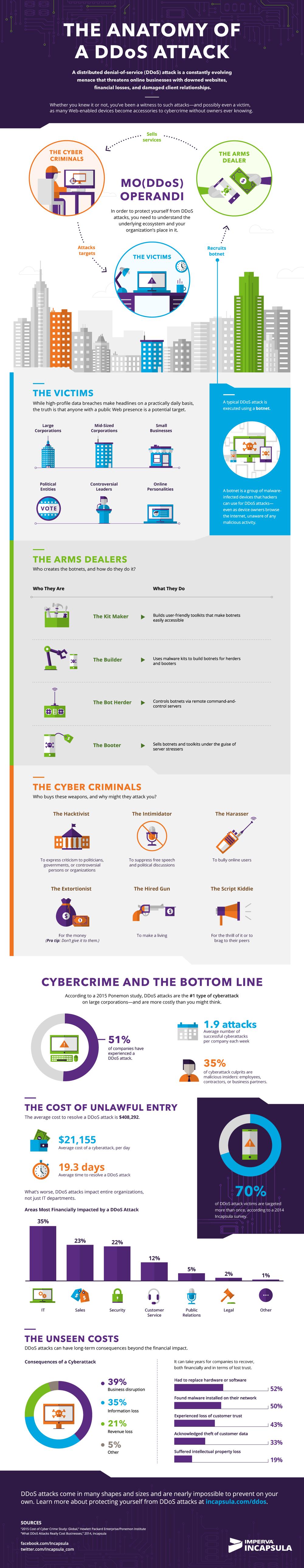 The Anatomy of a DDoS Attack via Column Five