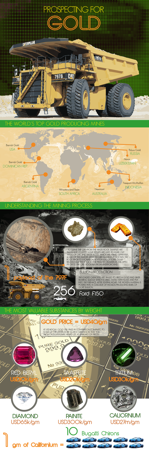 An infographic pertaining to the prospecting for gold and ho... via VoxelMill Design