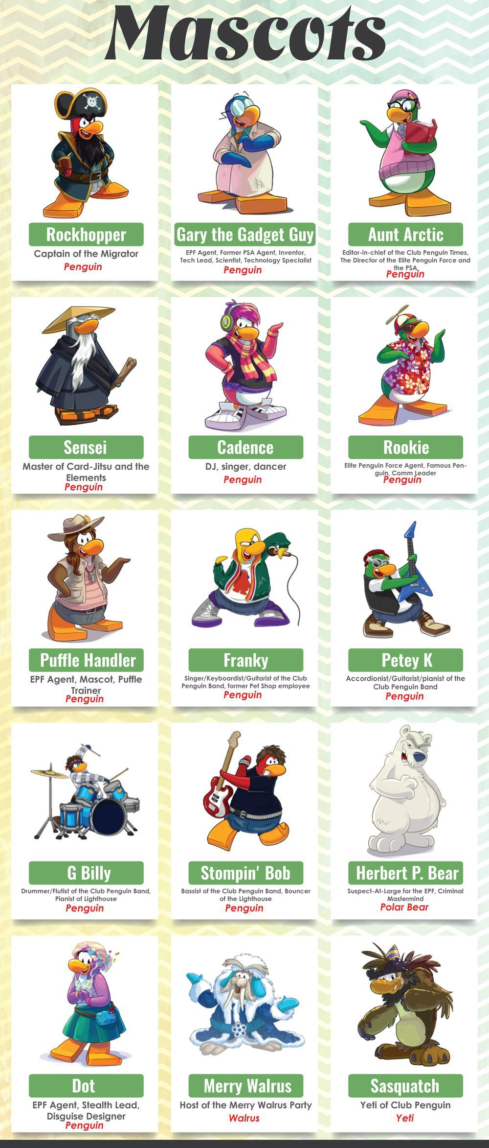 Penguin Mission Walkthrough Mascots And Avatars via Gerry Downey