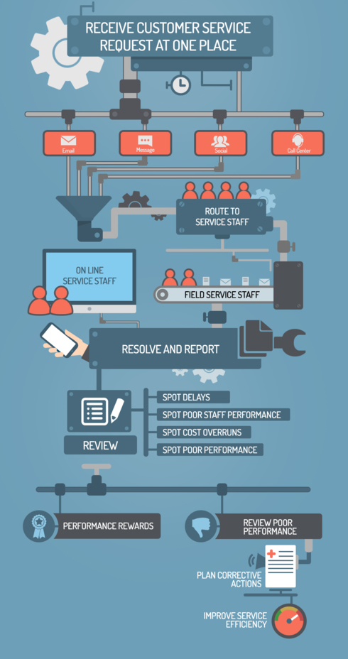 Receive Customer service request at one place via MGL Infographic