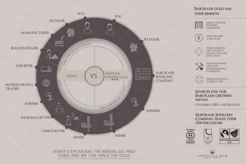 Gold Mining via MGL Infographic
