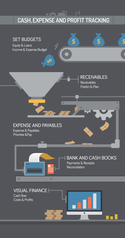 Cash, Expense And Profit Tracking via MGL Infographic